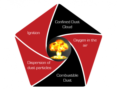 Dust Explosions explained